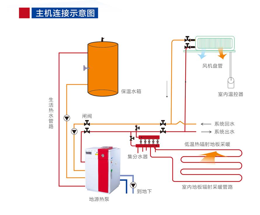 水地源热泵机组