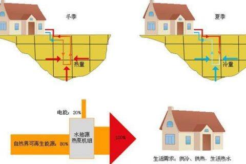 产品小科普:水源热泵、地源热泵、空气源热泵,这三者到底谁省钱?