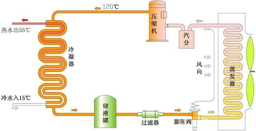 热泵工作原理图解